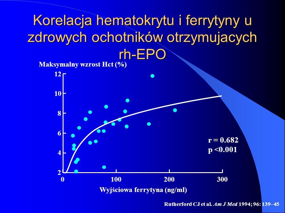 Rutherford CJ et al. Am J Med 1994; 96: 139–45 Korelacja hematokrytu i ferrytyny u zdrowych ochotników otrzymujacych rh-EPO 0 2 12 6 4 8 Wyjściowa fer