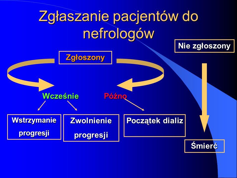 Zgłaszanie pacjentów do nefrologów Zgłoszony Nie zgłoszony WstrzymanieprogresjiZwolnienieprogresji Początek dializ Śmierć WcześniePóźno