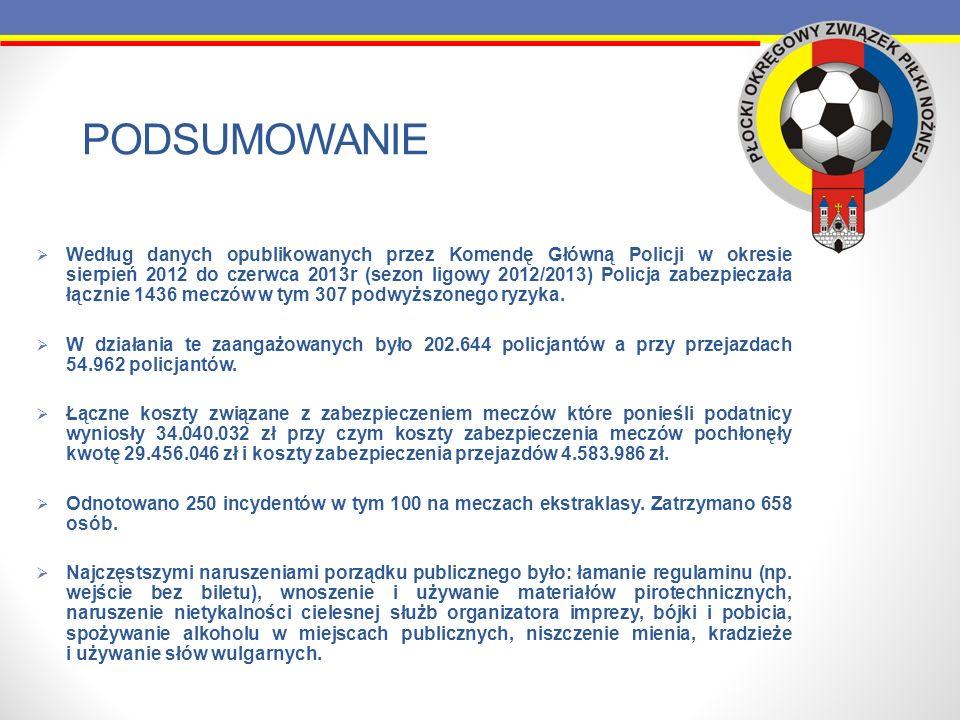 PODSUMOWANIE Według danych opublikowanych przez Komendę Główną Policji w okresie sierpień 2012 do czerwca 2013r (sezon ligowy 2012/2013) Policja zabez