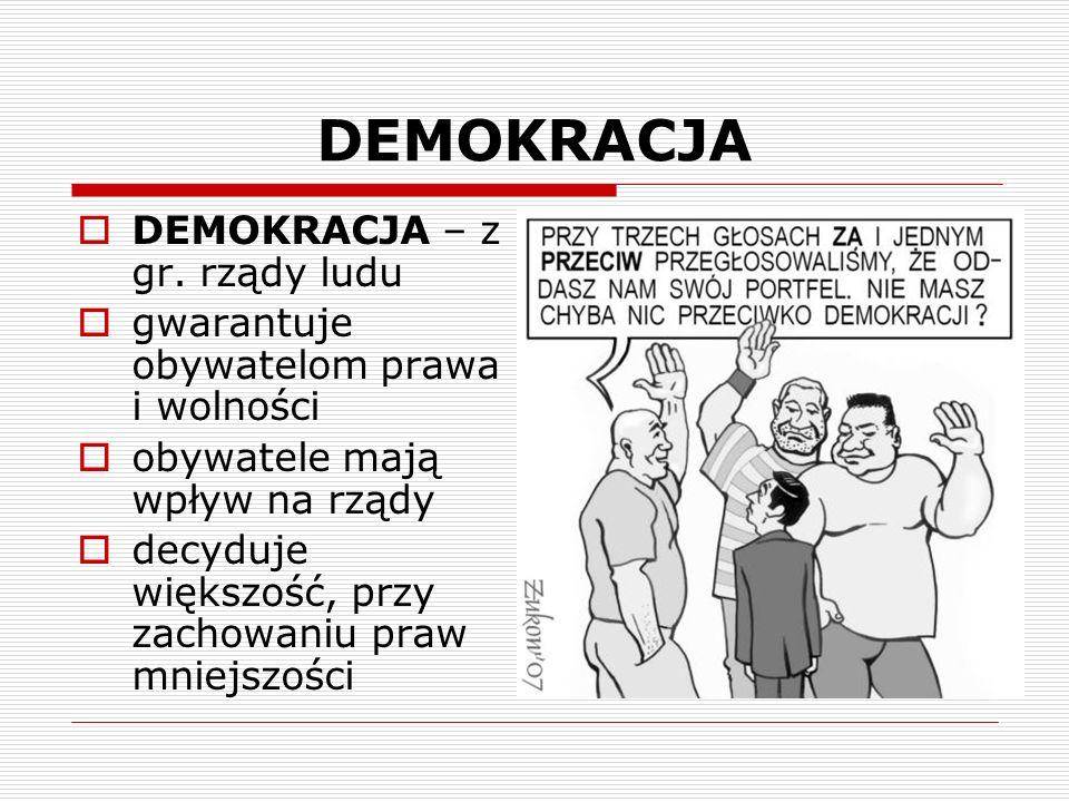DEMOKRACJA DEMOKRACJA – z gr. rządy ludu gwarantuje obywatelom prawa i wolności obywatele mają wpływ na rządy decyduje większość, przy zachowaniu praw