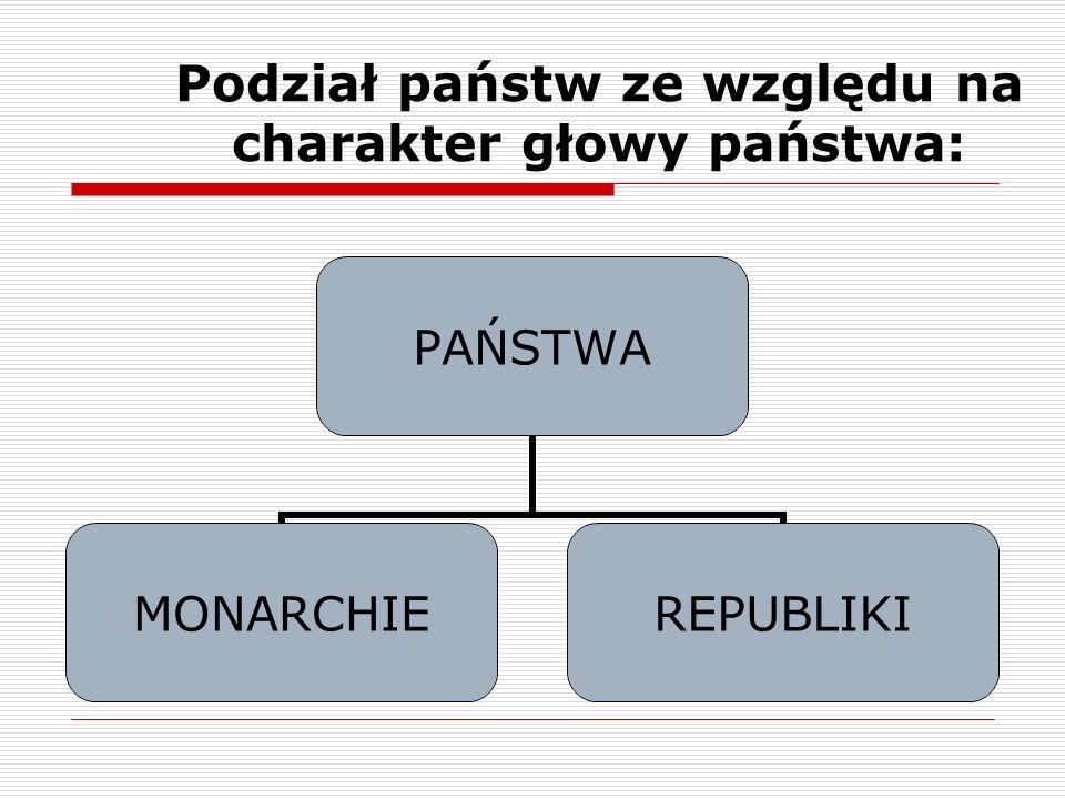 Podział państw ze względu na charakter głowy państwa: PAŃSTWA MONARCHIEREPUBLIKI