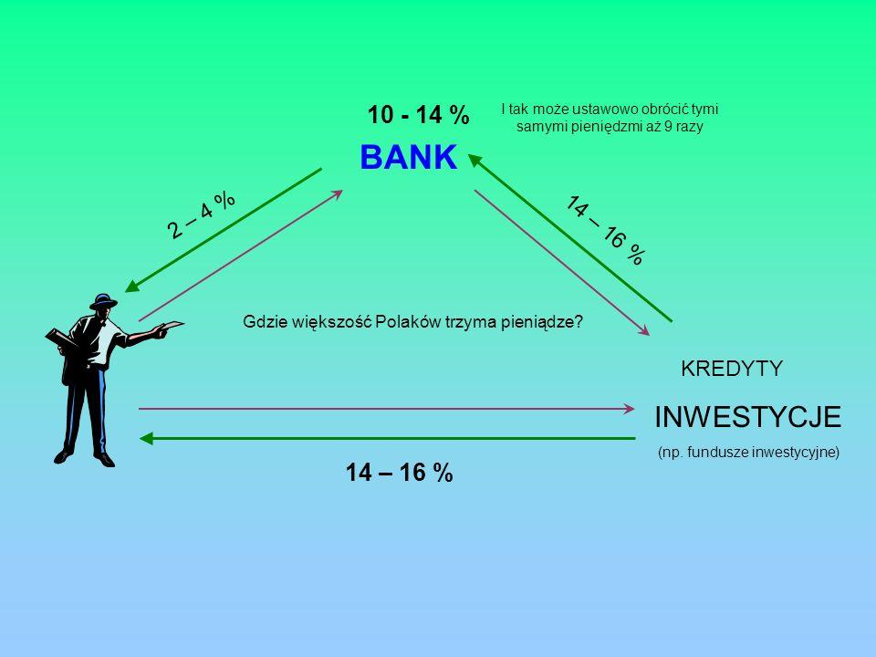 BANK INWESTYCJE (np. fundusze inwestycyjne) KREDYTY 2 – 4 % 14 – 16 % 10 - 14 % 14 – 16 % Gdzie większość Polaków trzyma pieniądze? I tak może ustawow