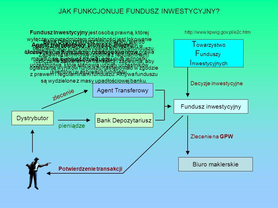 JAK FUNKCJONUJE FUNDUSZ INWESTYCYJNY? Dystrybutor Bank Depozytariusz Agent Transferowy zlecenie pieniądze Fundusz inwestycyjny T owarzystwo F unduszy