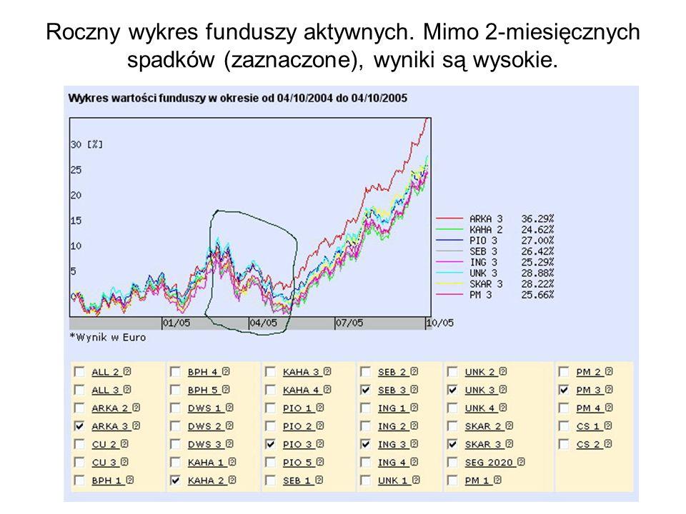 Roczny wykres funduszy aktywnych. Mimo 2-miesięcznych spadków (zaznaczone), wyniki są wysokie.