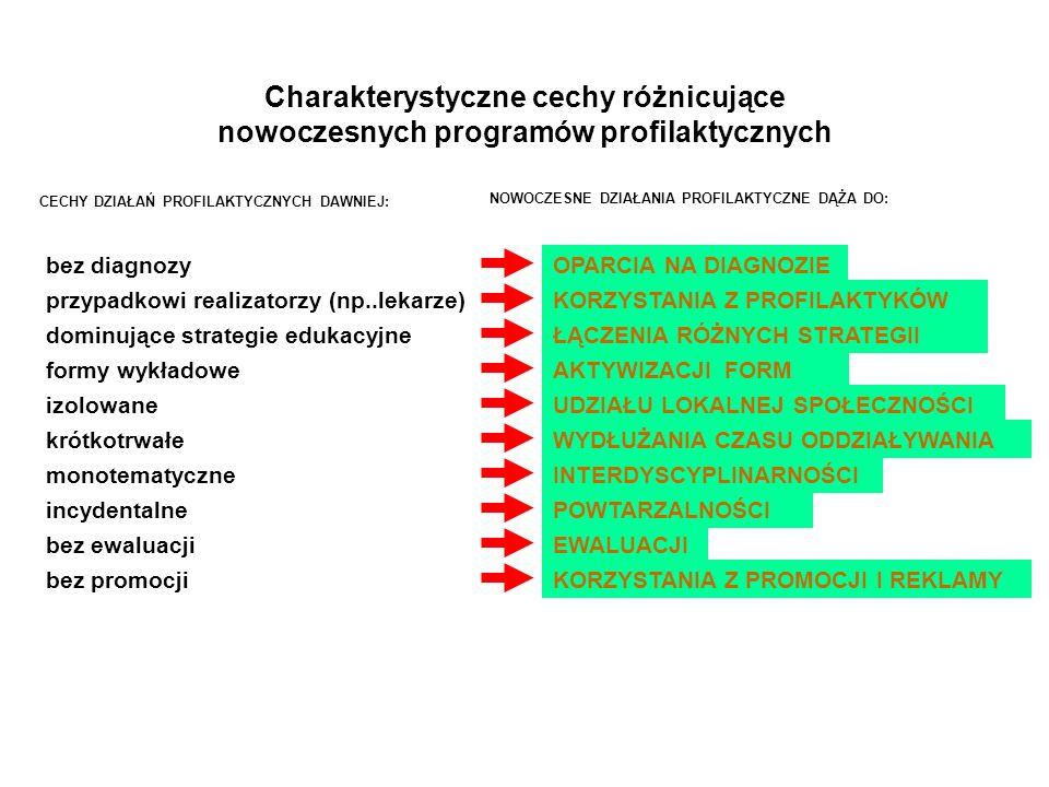 Charakterystyczne cechy różnicujące nowoczesnych programów profilaktycznych OPARCIA NA DIAGNOZIE KORZYSTANIA Z PROFILAKTYKÓW ŁĄCZENIA RÓŻNYCH STRATEGI