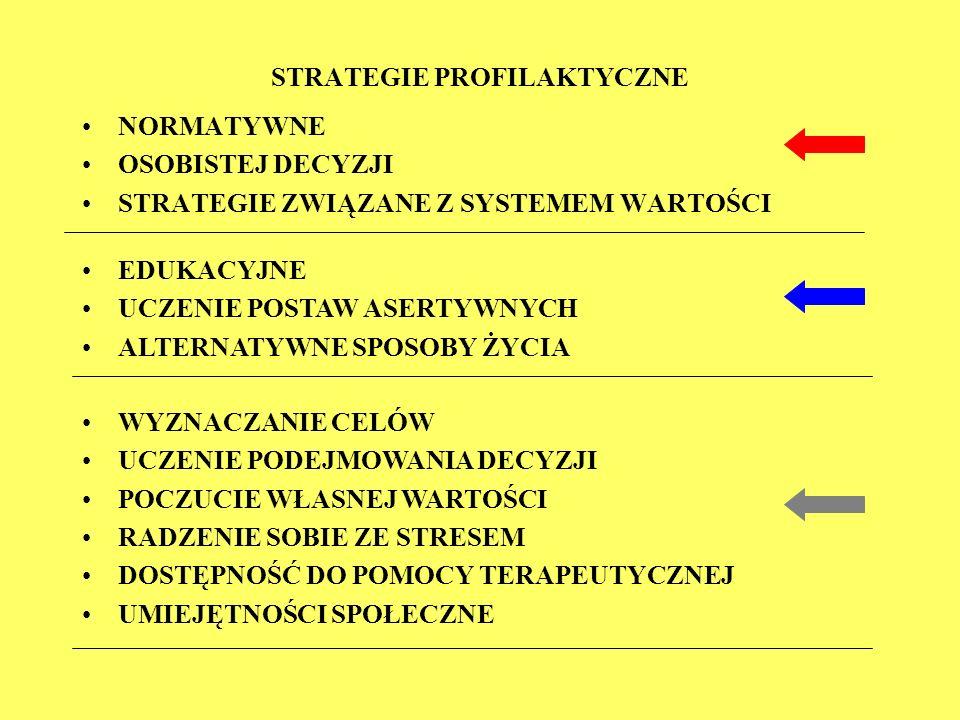 NORMATYWNE OSOBISTEJ DECYZJI STRATEGIE ZWIĄZANE Z SYSTEMEM WARTOŚCI STRATEGIE PROFILAKTYCZNE EDUKACYJNE UCZENIE POSTAW ASERTYWNYCH ALTERNATYWNE SPOSOB