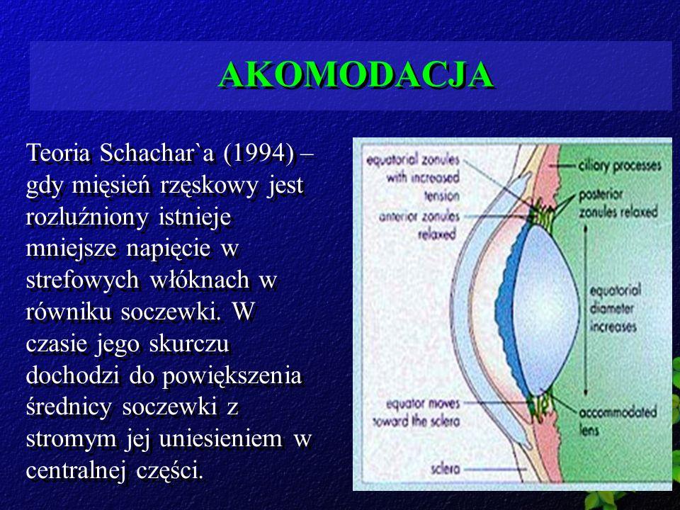 AKOMODACJA Teoria Schachar`a (1994) – gdy mięsień rzęskowy jest rozluźniony istnieje mniejsze napięcie w strefowych włóknach w równiku soczewki. W cza