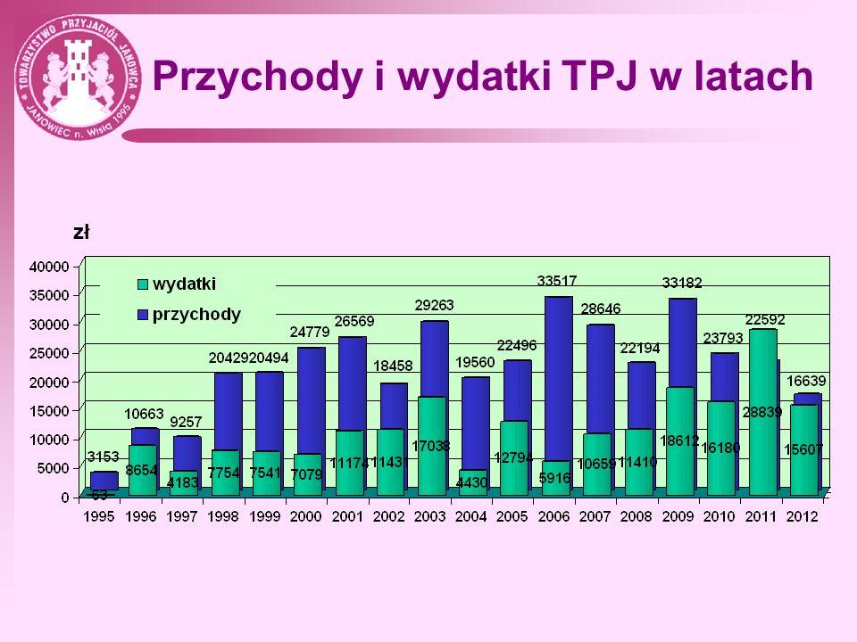 Przychody i wydatki TPJ w latach zł