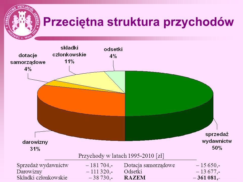 Przeciętna struktura przychodów Sprzedaż wydawnictw – 181 704,- Darowizny – 111 320,- Składki członkowskie – 38 730,- Dotacja samorządowe – 15 650,- O