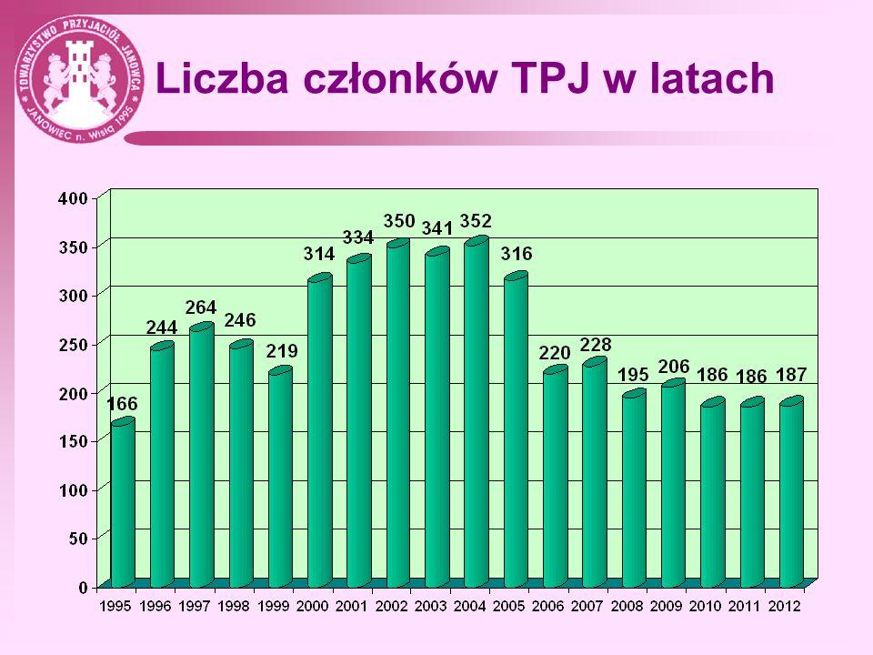 Liczba członków TPJ w latach