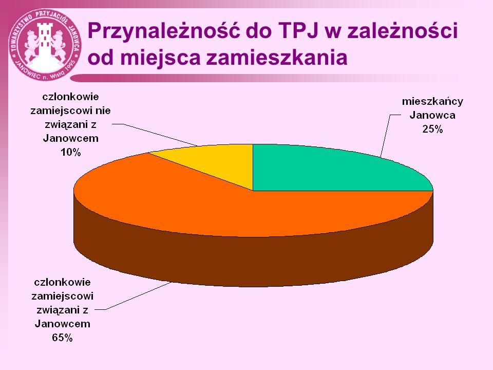 Statut – formy działania TPJ 1.Popularyzowanie folkloru nadwiślańskiego, organizowanie imprez artystycznych, festiwali, wystaw i konkursów oraz tworzenie miejscowych zespołów artystycznych i sportowych.