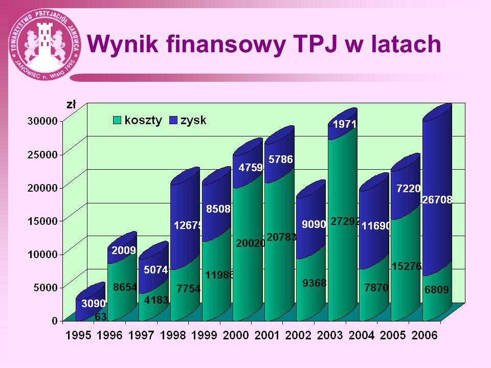 Wynik finansowy TPJ w latach zł