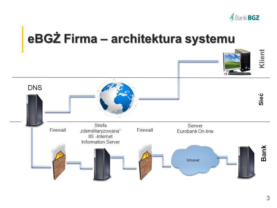 3 eBGŻ Firma – architektura systemu Klient Intranet DNS Sieć Bank Firewall Strefa zdemilitaryzowana IIS -Internet Information Server Firewall Serwer E