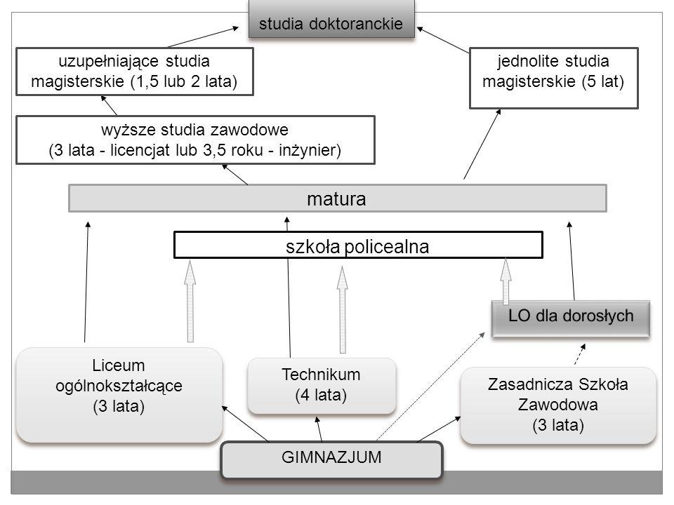 SZKOŁY SPOZA NABORU ELEKTRONICZNEGO NIESAMORZĄDOWE: PUBLICZNE – m.in.