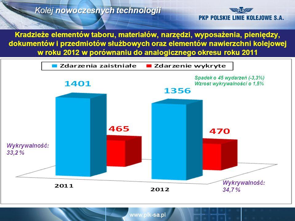 www.plk-sa.pl Kolej nowoczesnych technologii Kradzieże elementów taboru, materiałów, narzędzi, wyposażenia, pieniędzy, dokumentów i przedmiotów służbowych oraz elementów nawierzchni kolejowej w roku 2012 w porównaniu do analogicznego okresu roku 2011 Spadek o 45 wydarzeń (-3,3%) Wzrost wykrywalności o 1,5% Wykrywalność: 34,7 % Wykrywalność: 33,2 %