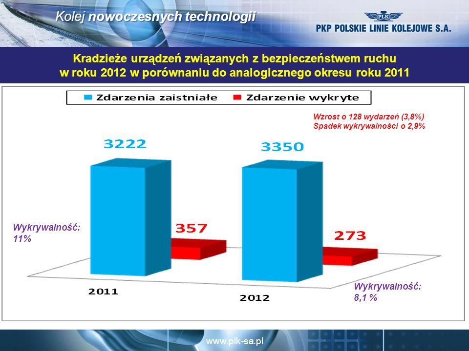 www.plk-sa.pl Kolej nowoczesnych technologii Kradzieże urządzeń związanych z bezpieczeństwem ruchu w roku 2012 w porównaniu do analogicznego okresu roku 2011 Wzrost o 128 wydarzeń (3,8%) Spadek wykrywalności o 2,9% Wykrywalność: 8,1 % Wykrywalność: 11%