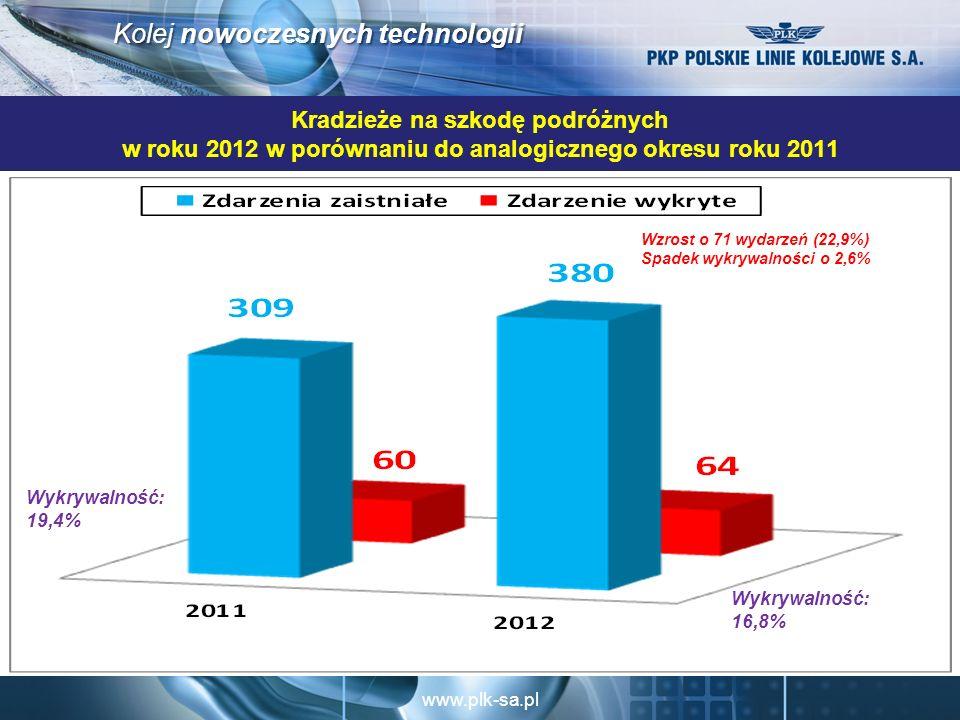 www.plk-sa.pl Kolej nowoczesnych technologii Kradzieże na szkodę podróżnych w roku 2012 w porównaniu do analogicznego okresu roku 2011 Wzrost o 71 wydarzeń (22,9%) Spadek wykrywalności o 2,6% Wykrywalność: 16,8% Wykrywalność: 19,4%