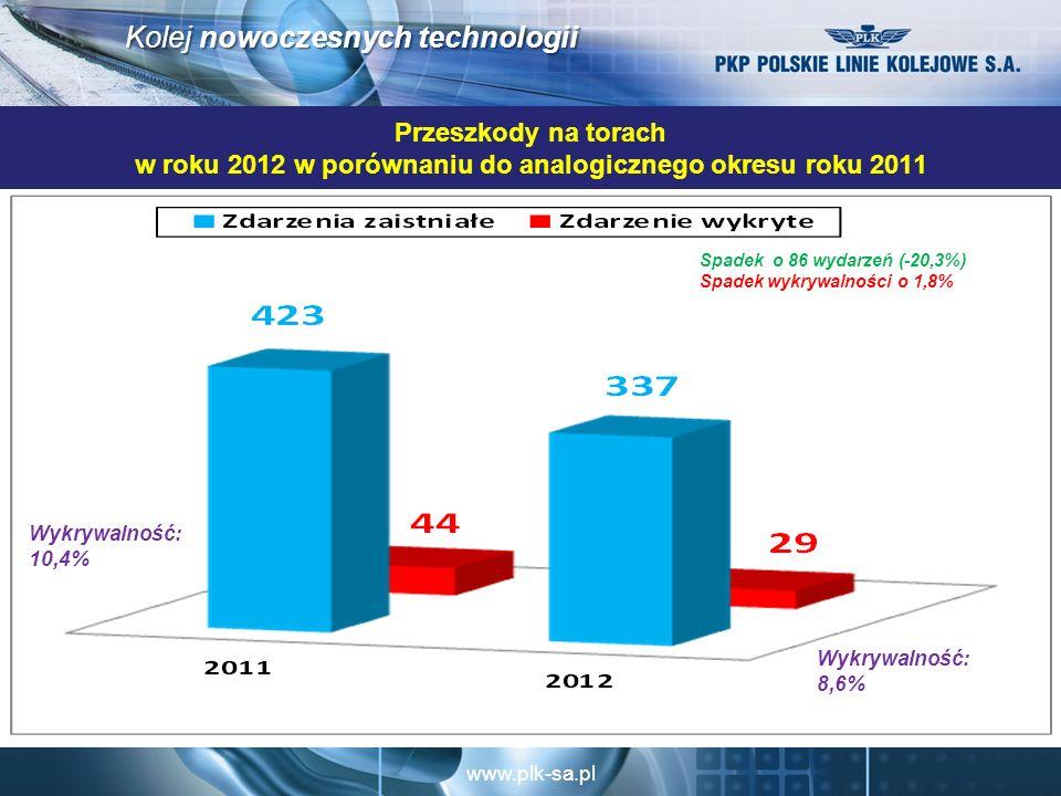 www.plk-sa.pl Kolej nowoczesnych technologii Przeszkody na torach w roku 2012 w porównaniu do analogicznego okresu roku 2011 Spadek o 86 wydarzeń (-20,3%) Spadek wykrywalności o 1,8% Wykrywalność: 8,6% Wykrywalność: 10,4%