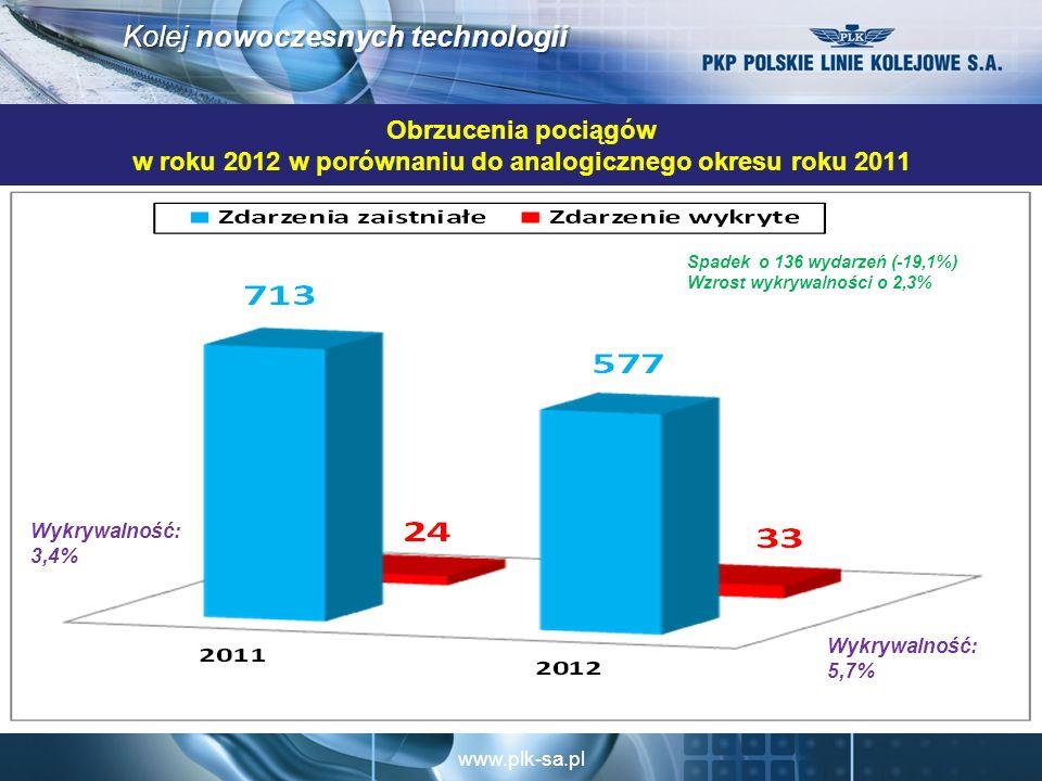 www.plk-sa.pl Kolej nowoczesnych technologii Obrzucenia pociągów w roku 2012 w porównaniu do analogicznego okresu roku 2011 Spadek o 136 wydarzeń (-19,1%) Wzrost wykrywalności o 2,3% Wykrywalność: 5,7% Wykrywalność: 3,4%