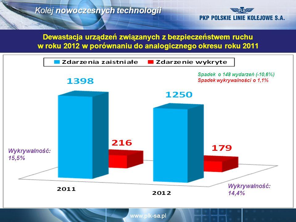 www.plk-sa.pl Kolej nowoczesnych technologii Dewastacja urządzeń związanych z bezpieczeństwem ruchu w roku 2012 w porównaniu do analogicznego okresu roku 2011 Spadek o 148 wydarzeń (-10,6%) Spadek wykrywalności o 1,1% Wykrywalność: 14,4% Wykrywalność: 15,5%