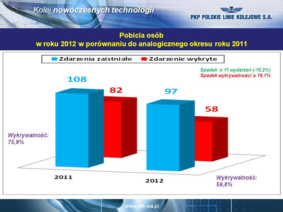 www.plk-sa.pl Kolej nowoczesnych technologii Pobicia osób w roku 2012 w porównaniu do analogicznego okresu roku 2011 Spadek o 11 wydarzeń (-10,2%) Spadek wykrywalności o 16,1% Wykrywalność: 59,8% Wykrywalność: 75,9%