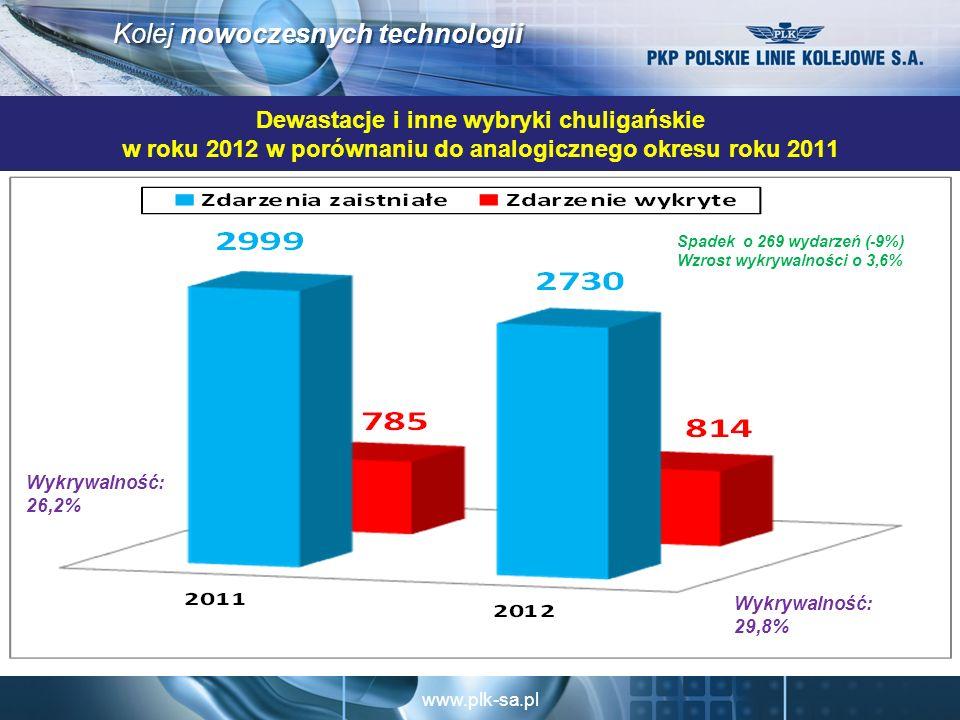 www.plk-sa.pl Kolej nowoczesnych technologii Dewastacje i inne wybryki chuligańskie w roku 2012 w porównaniu do analogicznego okresu roku 2011 Spadek o 269 wydarzeń (-9%) Wzrost wykrywalności o 3,6% Wykrywalność: 29,8% Wykrywalność: 26,2%