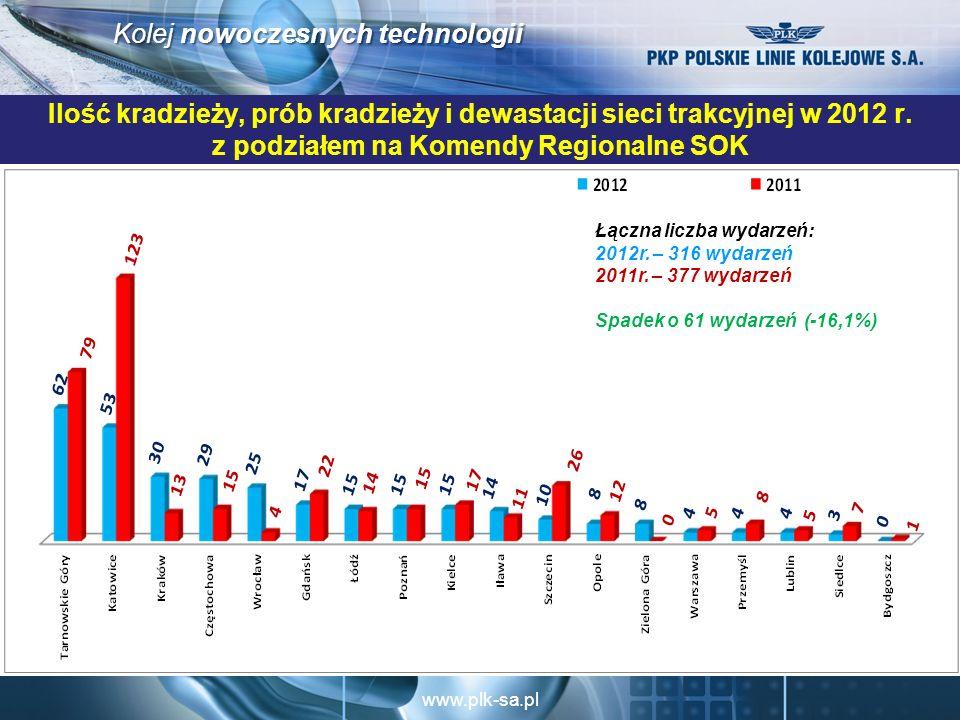 www.plk-sa.pl Kolej nowoczesnych technologii Ilość kradzieży, prób kradzieży i dewastacji sieci trakcyjnej w 2012 r.