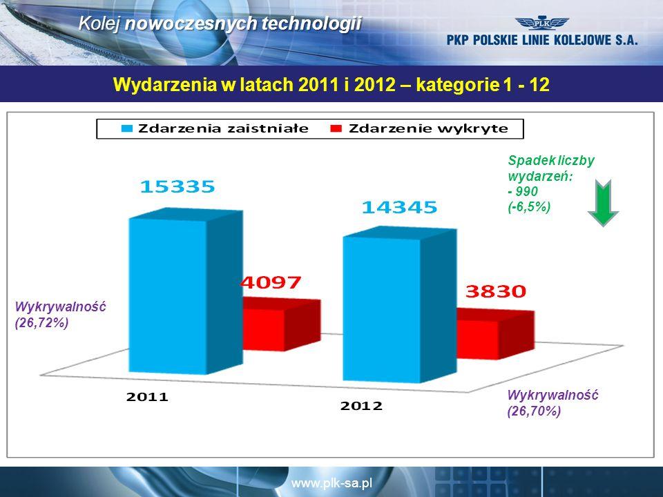 www.plk-sa.pl Kolej nowoczesnych technologii Wydarzenia w latach 2011 i 2012 – kategorie 1 - 12 Spadek liczby wydarzeń: - 990 (-6,5%) Wykrywalność (26,70%) Wykrywalność (26,72%)