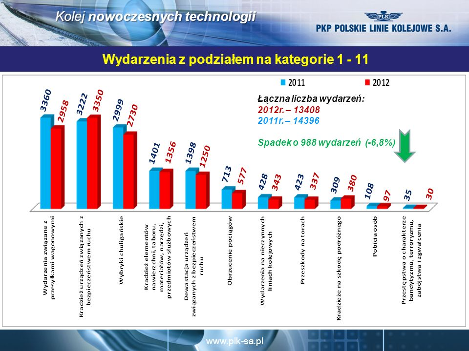 www.plk-sa.pl Kolej nowoczesnych technologii Wydarzenia z podziałem na kategorie 1 - 11 Łączna liczba wydarzeń: 2012r.