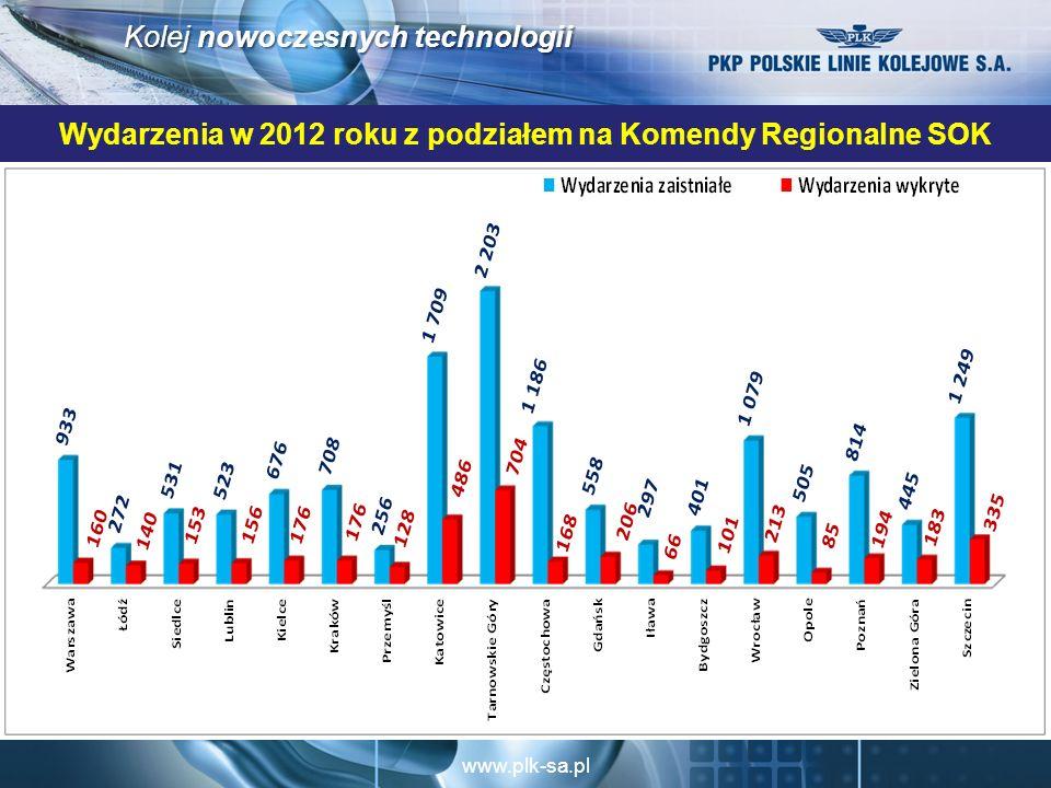 www.plk-sa.pl Kolej nowoczesnych technologii Wydarzenia w 2012 roku z podziałem na Komendy Regionalne SOK