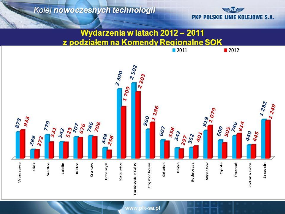 www.plk-sa.pl Kolej nowoczesnych technologii Wydarzenia w latach 2012 – 2011 z podziałem na Komendy Regionalne SOK