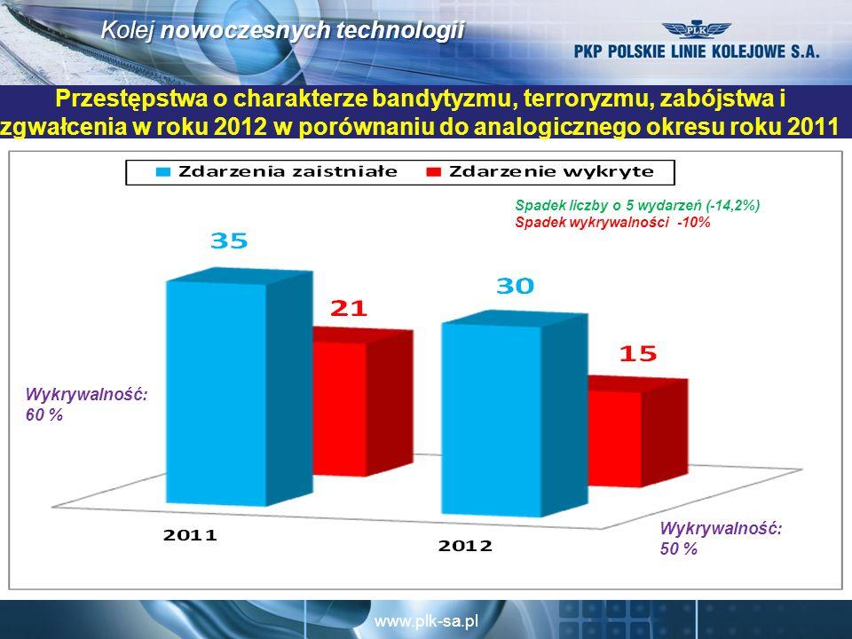 www.plk-sa.pl Kolej nowoczesnych technologii Przestępstwa o charakterze bandytyzmu, terroryzmu, zabójstwa i zgwałcenia w roku 2012 w porównaniu do analogicznego okresu roku 2011 Spadek liczby o 5 wydarzeń (-14,2%) Spadek wykrywalności -10% Wykrywalność: 50 % Wykrywalność: 60 %