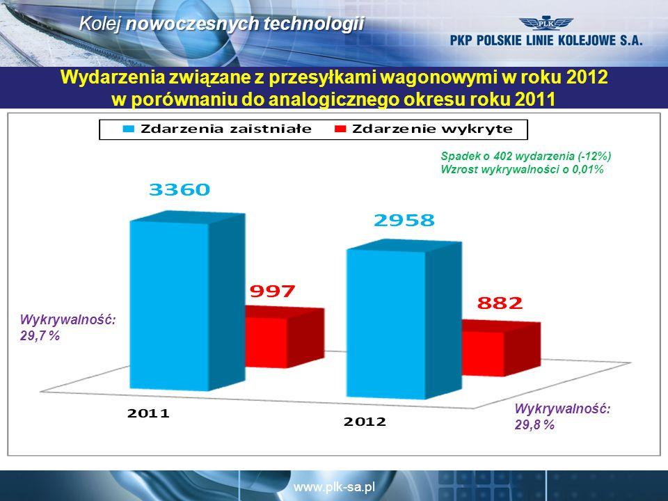 www.plk-sa.pl Kolej nowoczesnych technologii Wydarzenia związane z przesyłkami wagonowymi w roku 2012 w porównaniu do analogicznego okresu roku 2011 Spadek o 402 wydarzenia (-12%) Wzrost wykrywalności o 0,01% Wykrywalność: 29,8 % Wykrywalność: 29,7 %