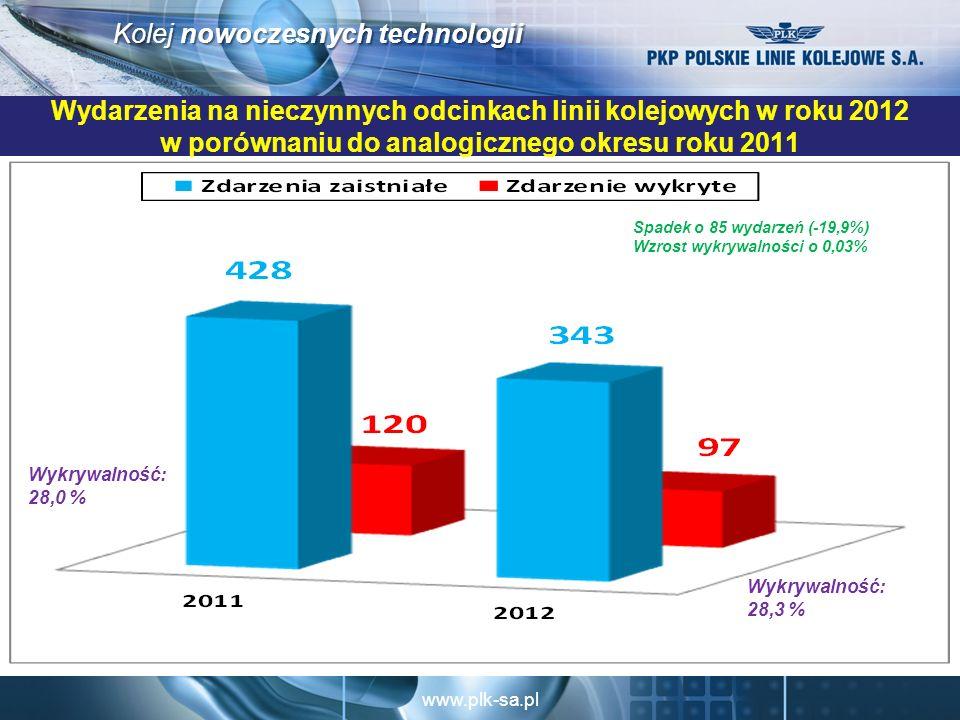 www.plk-sa.pl Kolej nowoczesnych technologii Wydarzenia na nieczynnych odcinkach linii kolejowych w roku 2012 w porównaniu do analogicznego okresu roku 2011 Spadek o 85 wydarzeń (-19,9%) Wzrost wykrywalności o 0,03% Wykrywalność: 28,3 % Wykrywalność: 28,0 %