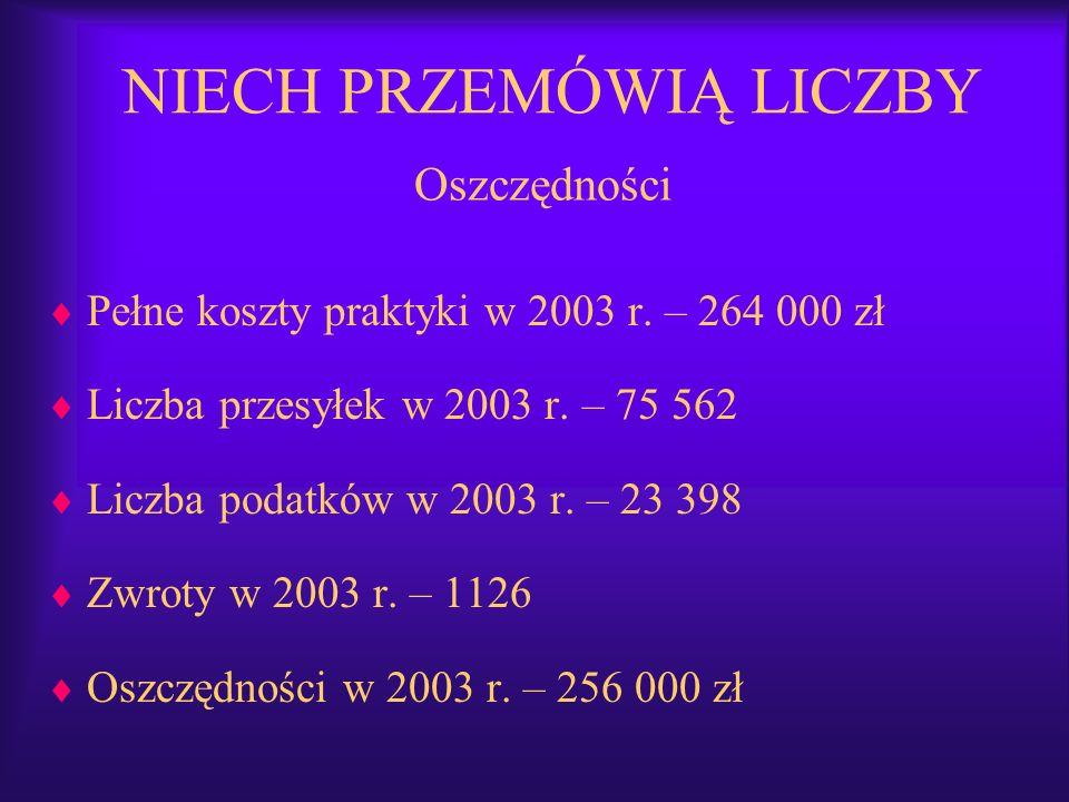 Pełne koszty praktyki w 2003 r. – 264 000 zł Liczba przesyłek w 2003 r. – 75 562 Liczba podatków w 2003 r. – 23 398 Zwroty w 2003 r. – 1126 Oszczędnoś