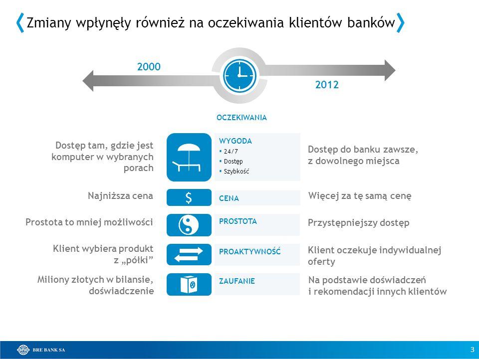 OCZEKIWANIA WYGODA 24/7 Dostęp Szybkość CENA PROSTOTA PROAKTYWNOŚĆ ZAUFANIE 2000 2012 $ 3 Zmiany wpłynęły również na oczekiwania klientów banków Dostę