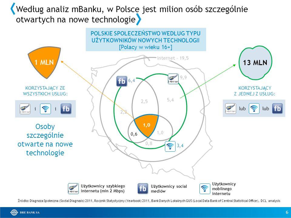POLSKIE SPOŁECZEŃSTWO WEDŁUG TYPU UŻYTKOWNIKÓW NOWYCH TECHNOLOGII [Polacy w wieku 16+] 2,2 2,5 1,0 0,6 0,8 5,4 1,0 Internet - 19,5 KORZYSTAJĄCY ZE WSZ
