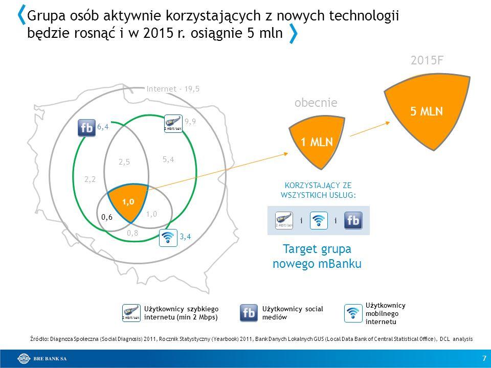 2,2 2,5 1,0 0,6 0,8 5,4 1,0 Internet - 19,5 KORZYSTAJĄCY ZE WSZYSTKICH USŁUG: 1M Źródło: Diagnoza Społeczna (Social Diagnosis) 2011, Rocznik Statystyc