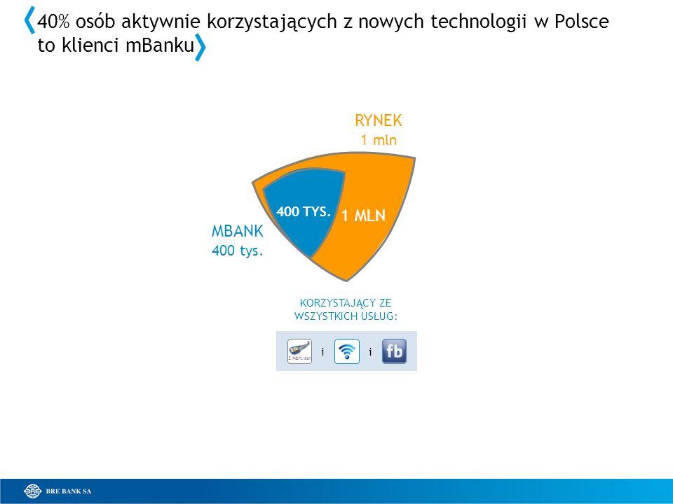 40% osób aktywnie korzystających z nowych technologii w Polsce to klienci mBanku KORZYSTAJĄCY ZE WSZYSTKICH USŁUG: 1 MLN 2 Mbit/sek ii 400 TYS. MBANK