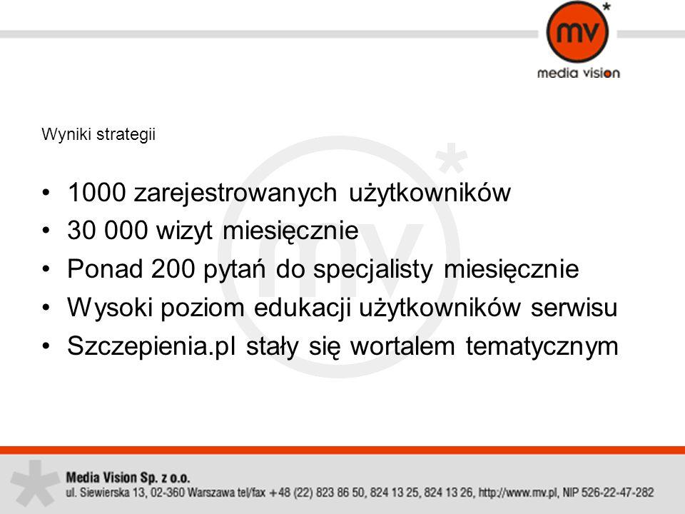Wyniki strategii 1000 zarejestrowanych użytkowników 30 000 wizyt miesięcznie Ponad 200 pytań do specjalisty miesięcznie Wysoki poziom edukacji użytkow