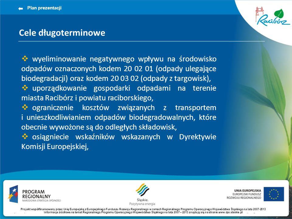 Cele długoterminowe Plan prezentacji wyeliminowanie negatywnego wpływu na środowisko odpadów oznaczonych kodem 20 02 01 (odpady ulegające biodegradacj