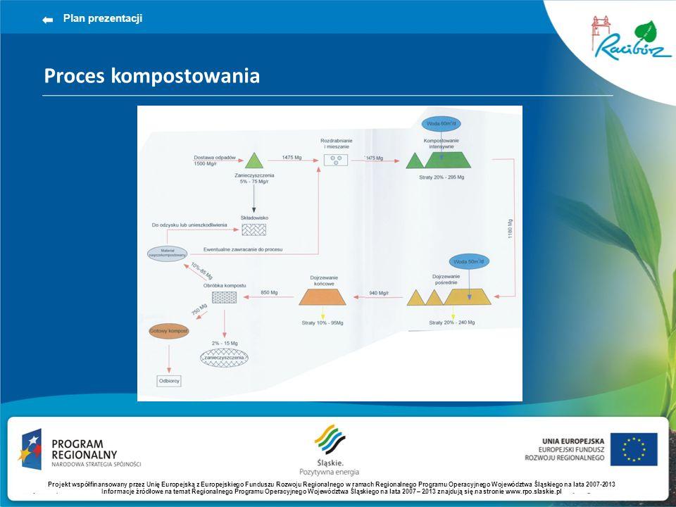 Proces kompostowania Plan prezentacji Projekt współfinansowany przez Unię Europejską z Europejskiego Funduszu Rozwoju Regionalnego w ramach Regionalne