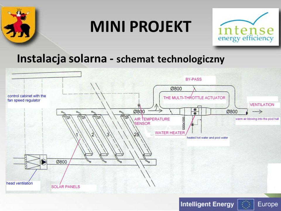 MINI PROJEKT Instalacja solarna - schemat technologiczny