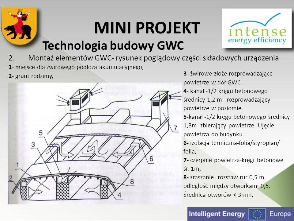 MINI PROJEKT Technologia budowy GWC 2.Montaż elementów GWC- rysunek poglądowy części składowych urządzenia 1- miejsce dla żwirowego podłoża akumulacyj