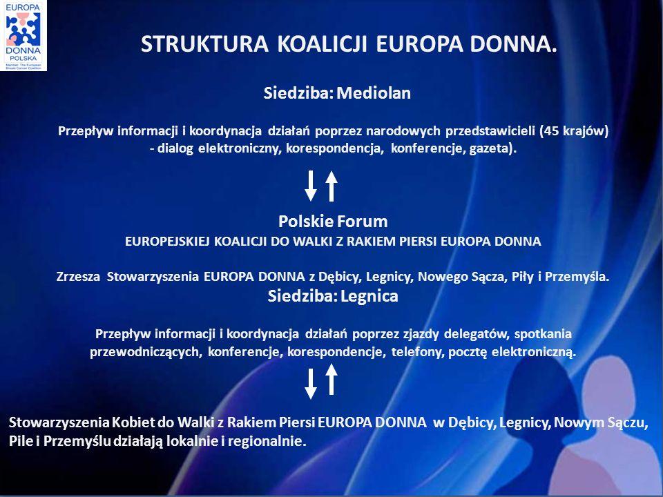 STRUKTURA KOALICJI EUROPA DONNA.