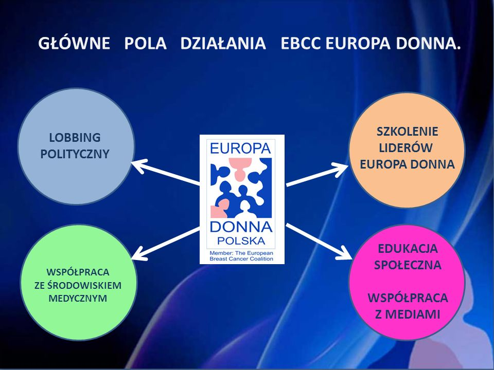 W 2006 roku EBCC EUROPA DONNA opracowała skróconą wersję poradnika.