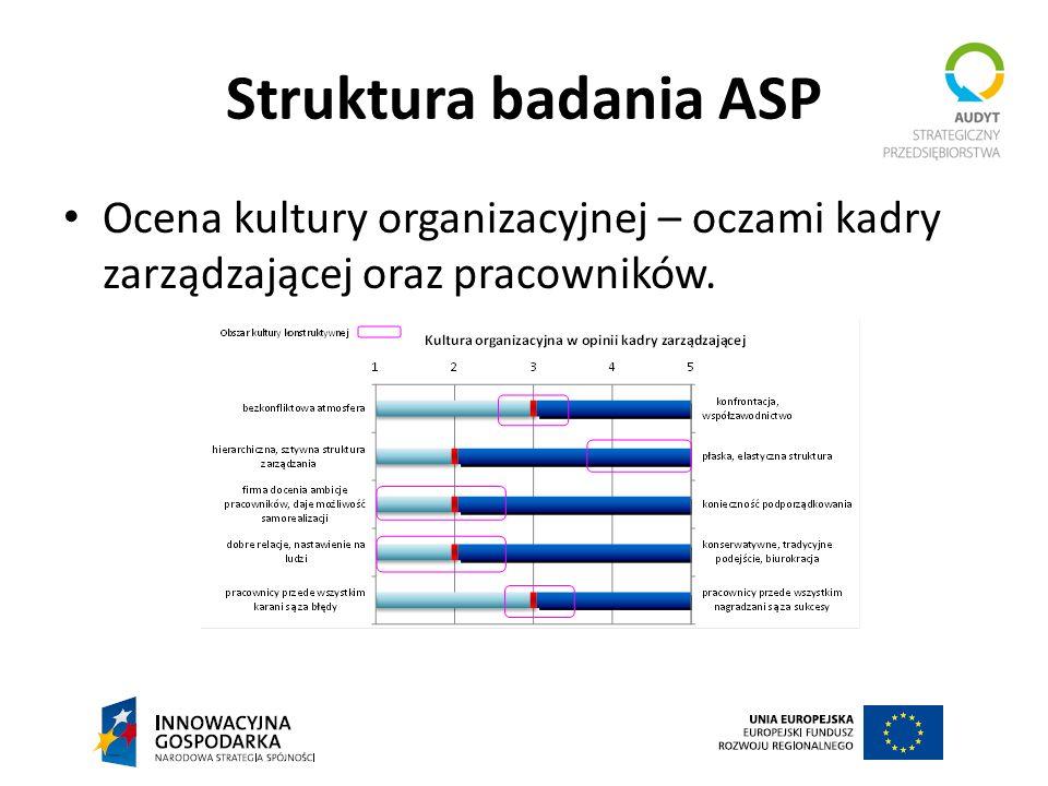 Struktura badania ASP Ocena kultury organizacyjnej – oczami kadry zarządzającej oraz pracowników.