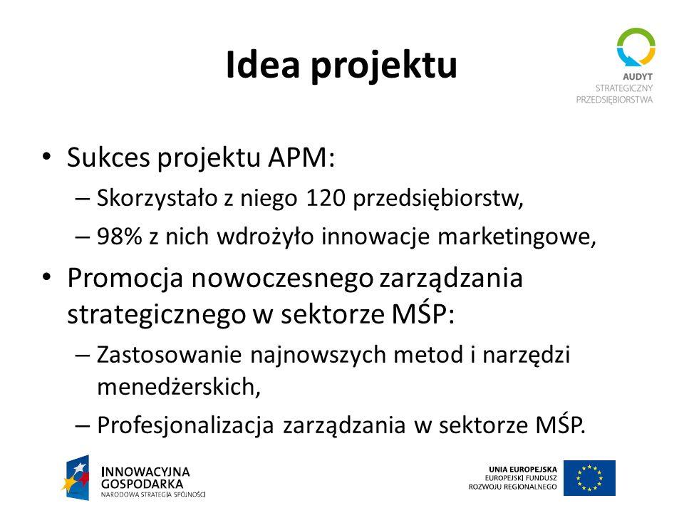 Idea projektu Sukces projektu APM: – Skorzystało z niego 120 przedsiębiorstw, – 98% z nich wdrożyło innowacje marketingowe, Promocja nowoczesnego zarz