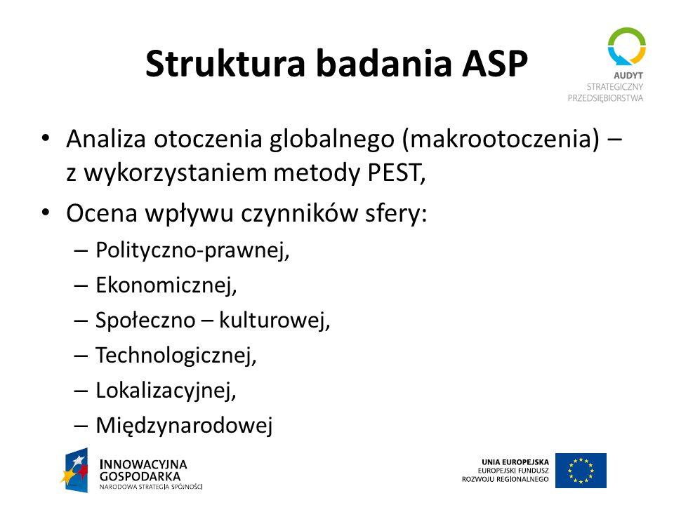 Struktura badania ASP Analiza otoczenia globalnego (makrootoczenia) – z wykorzystaniem metody PEST, Ocena wpływu czynników sfery: – Polityczno-prawnej