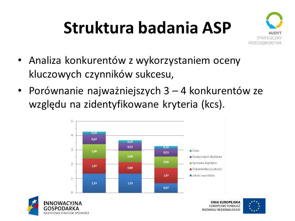 Struktura badania ASP Analiza konkurentów z wykorzystaniem oceny kluczowych czynników sukcesu, Porównanie najważniejszych 3 – 4 konkurentów ze względu